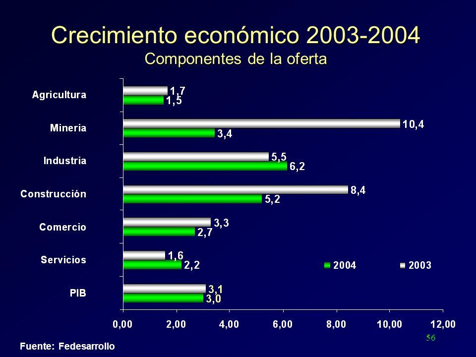56 Fuente: Fedesarrollo Crecimiento económico 2003-2004 Componentes de la oferta