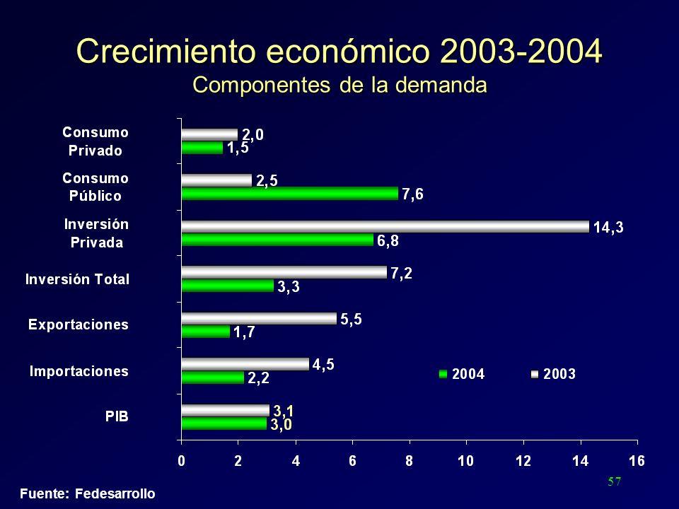 57 Fuente: Fedesarrollo Crecimiento económico 2003-2004 Componentes de la demanda