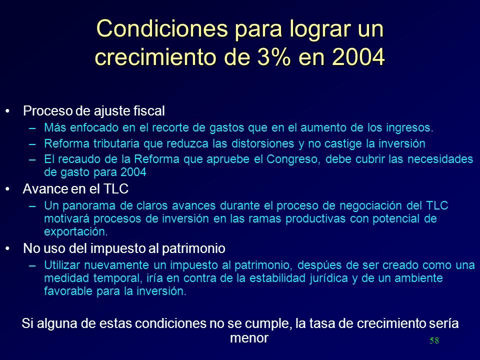 58 Condiciones para lograr un crecimiento de 3% en 2004 Proceso de ajuste fiscal –Más enfocado en el recorte de gastos que en el aumento de los ingres