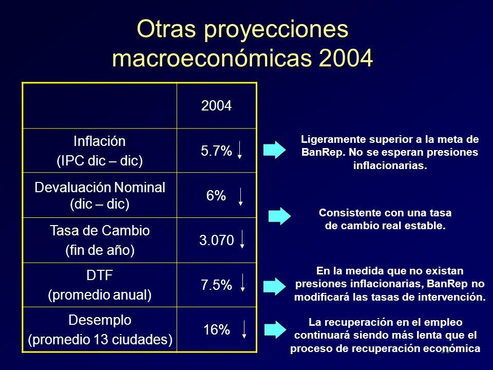 59 Otras proyecciones macroeconómicas 2004 2004 Inflación (IPC dic – dic) 5.7% Devaluación Nominal (dic – dic) 6% Tasa de Cambio (fin de año) 3.070 DT