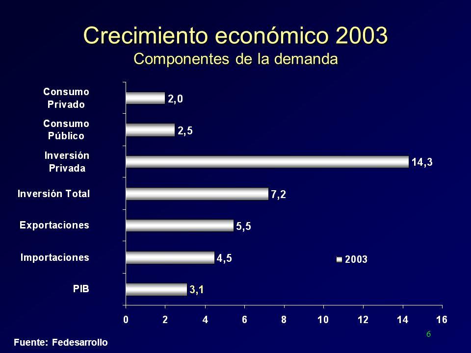 6 Fuente: Fedesarrollo Crecimiento económico 2003 Componentes de la demanda