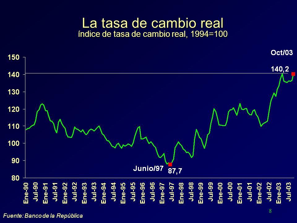 8 La tasa de cambio real índice de tasa de cambio real, 1994=100 Fuente: Banco de la República