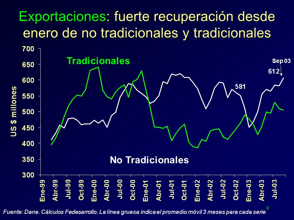 9 Exportaciones: fuerte recuperación desde enero de no tradicionales y tradicionales Fuente: Dane. Cálculos Fedesarrollo. La línea gruesa indica el pr