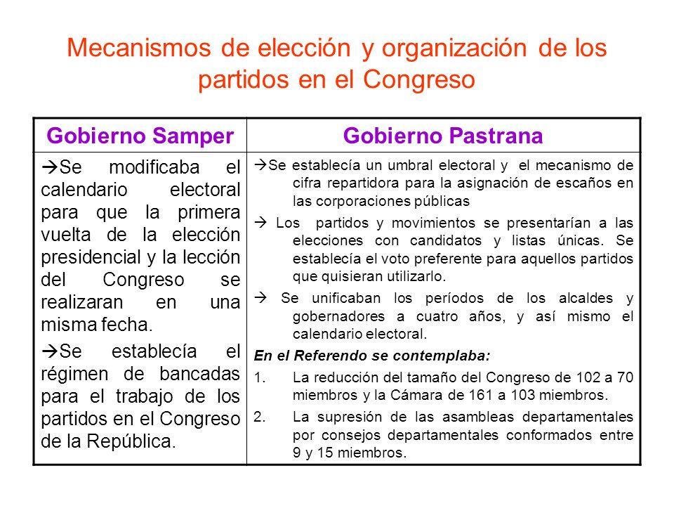 Mecanismos de elección y organización de los partidos en el Congreso Gobierno SamperGobierno Pastrana Se modificaba el calendario electoral para que l