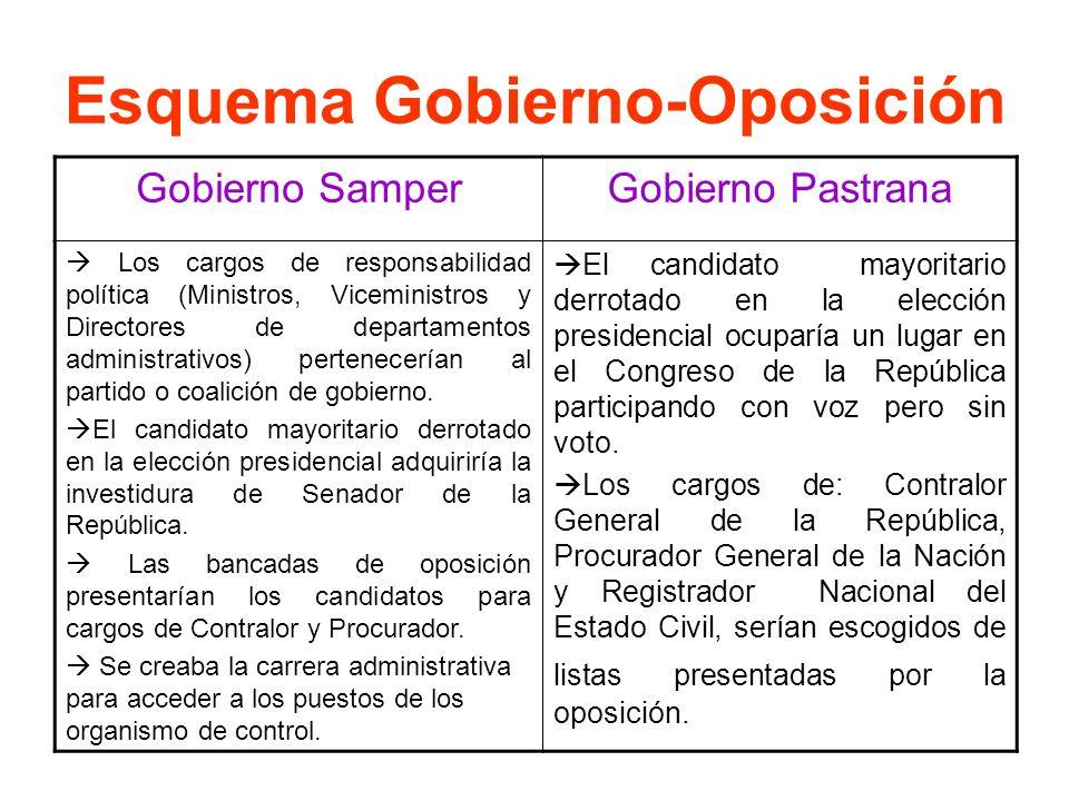 Esquema Gobierno-Oposición Gobierno SamperGobierno Pastrana Los cargos de responsabilidad política (Ministros, Viceministros y Directores de departame