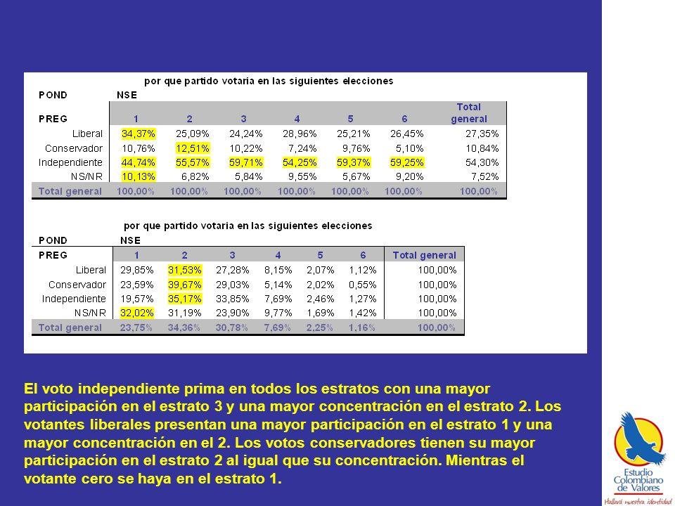 El voto independiente prima en todos los estratos con una mayor participación en el estrato 3 y una mayor concentración en el estrato 2.