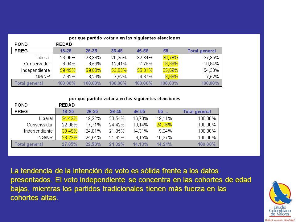 La tendencia de la intención de voto es sólida frente a los datos presentados.