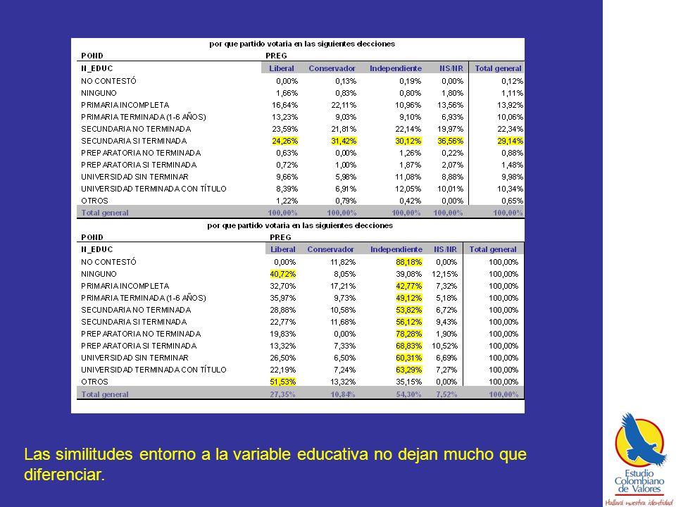 Las similitudes entorno a la variable educativa no dejan mucho que diferenciar.