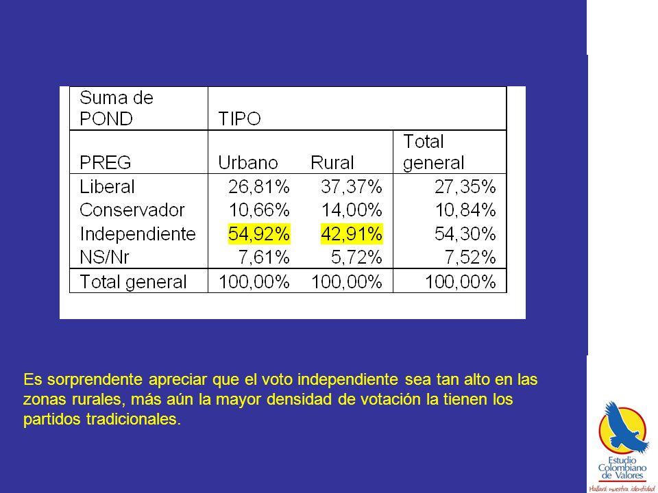 Es sorprendente apreciar que el voto independiente sea tan alto en las zonas rurales, más aún la mayor densidad de votación la tienen los partidos tradicionales.