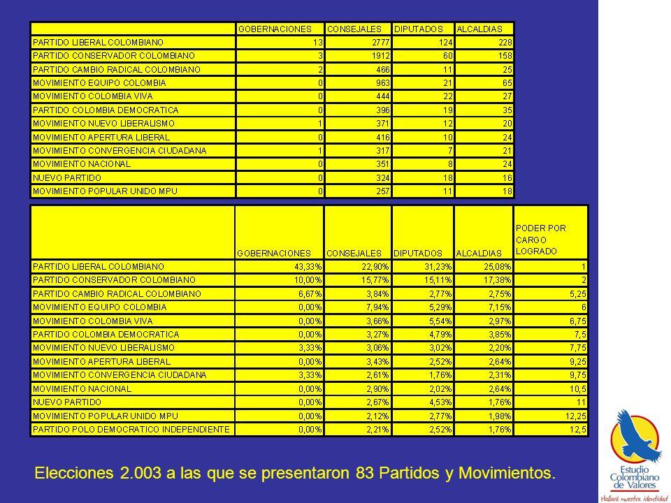 Elecciones 2.003 a las que se presentaron 83 Partidos y Movimientos.