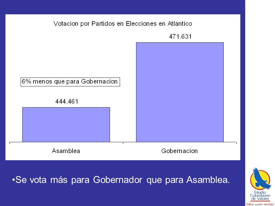 Se vota más para Gobernador que para Asamblea.
