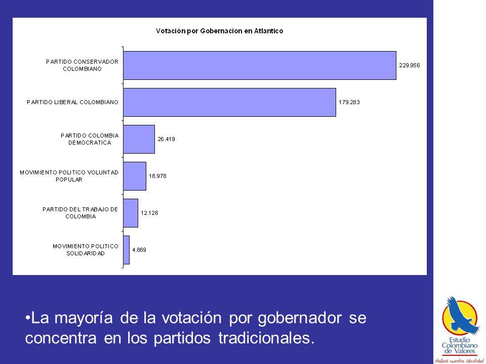La mayoría de la votación por gobernador se concentra en los partidos tradicionales.