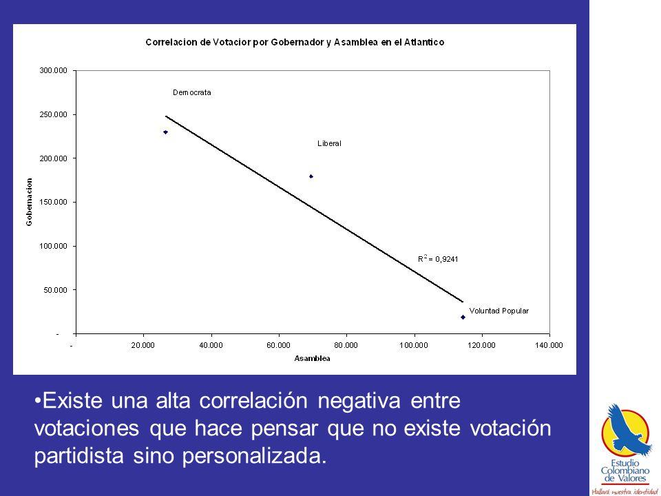 Existe una alta correlación negativa entre votaciones que hace pensar que no existe votación partidista sino personalizada.