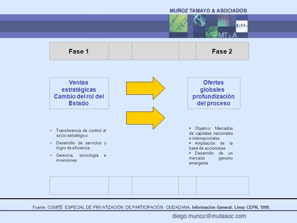 Objetivo: Mercados de capitales nacionales e internacionales Ampliación de la base de accionistas Desarrollo de un mercado genuino emergente Fase 1 Fa