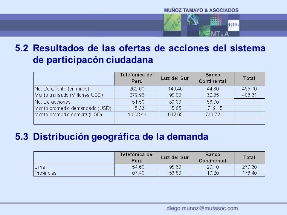 5.2Resultados de las ofertas de acciones del sistema de participacón ciudadana 5.3Distribución geográfica de la demanda