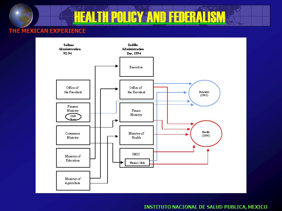 INSTRUMENTAL STRATEGIES Federalization - Complete decentralization - Explicit formulation of resource allocation to states - Interstate cooperation -in public health services - in high specialty areas and services HEALTH POLICY AND FEDERALISM HEALTH REFORM STRATEGIES
