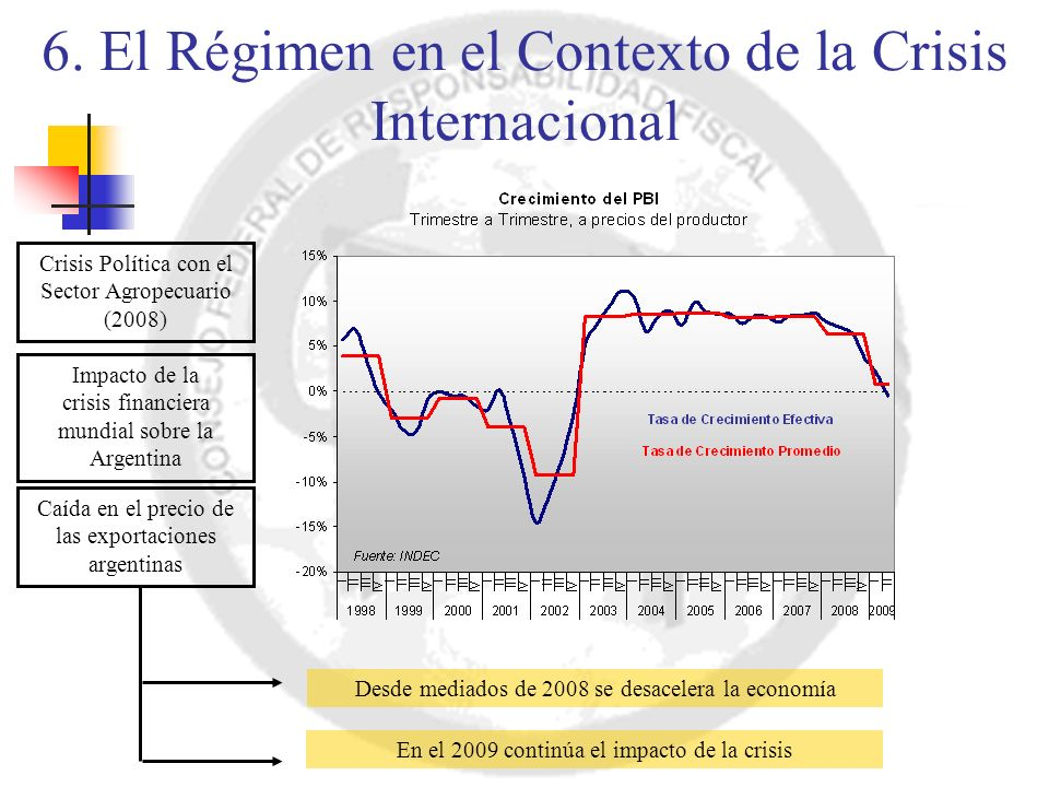 Crisis Política con el Sector Agropecuario (2008) Impacto de la crisis financiera mundial sobre la Argentina Caída en el precio de las exportaciones argentinas Desde mediados de 2008 se desacelera la economía En el 2009 continúa el impacto de la crisis 6.