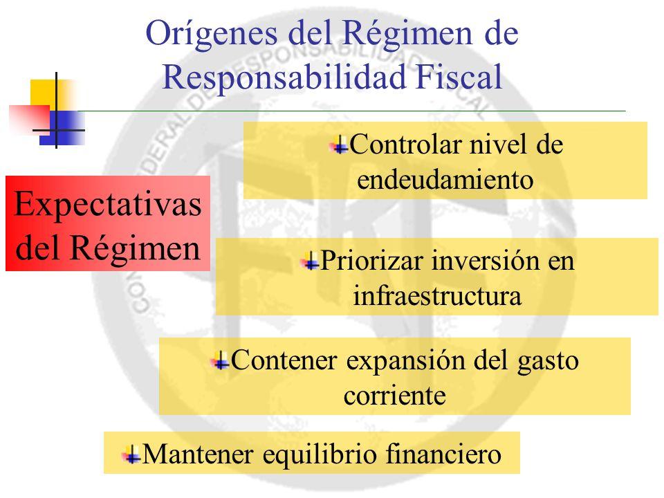 Orígenes del Régimen de Responsabilidad Fiscal Expectativas del Régimen Controlar nivel de endeudamiento Priorizar inversión en infraestructura Contener expansión del gasto corriente Mantener equilibrio financiero