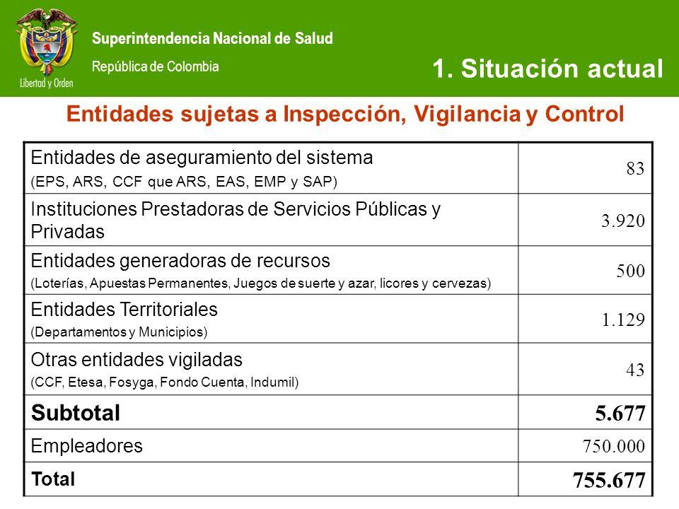 Superintendencia Nacional de Salud República de Colombia SITUACIÓN ACTUAL Recurso Humano Supersalud Nivel Directivo7 Nivel Asesor13 Nivel Profesional106 Nivel Técnico asistencial77 Total203 Planta de personal sin modificar hace 10 años Situación actual