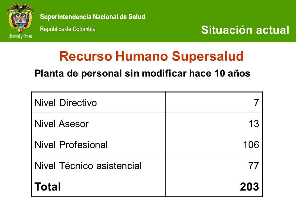 Superintendencia Nacional de Salud República de Colombia SITUACIÓN ACTUAL Recurso Humano Supersalud Nivel Directivo7 Nivel Asesor13 Nivel Profesional1