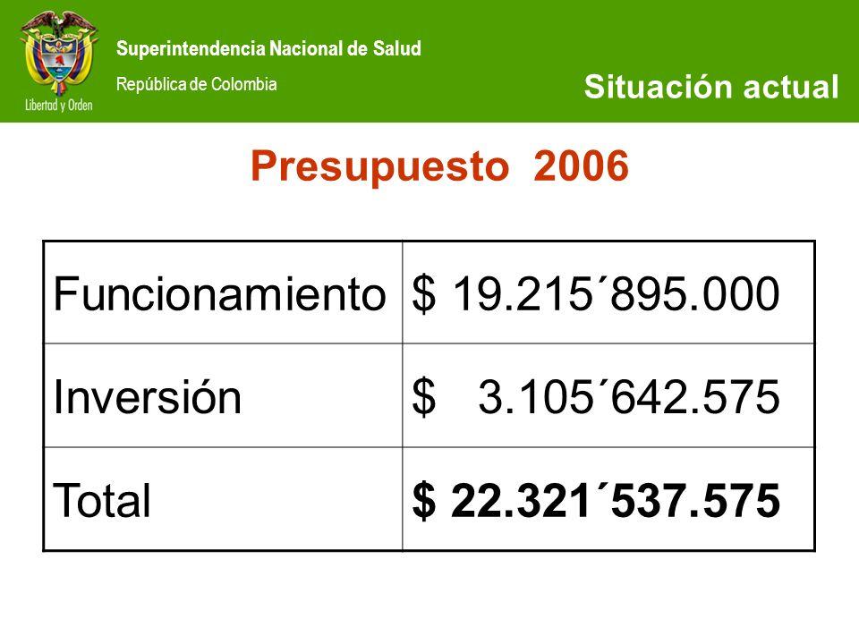 Superintendencia Nacional de Salud República de Colombia SITUACIÓN ACTUAL Presupuesto 2006 Funcionamiento$ 19.215´895.000 Inversión$ 3.105´642.575 Tot