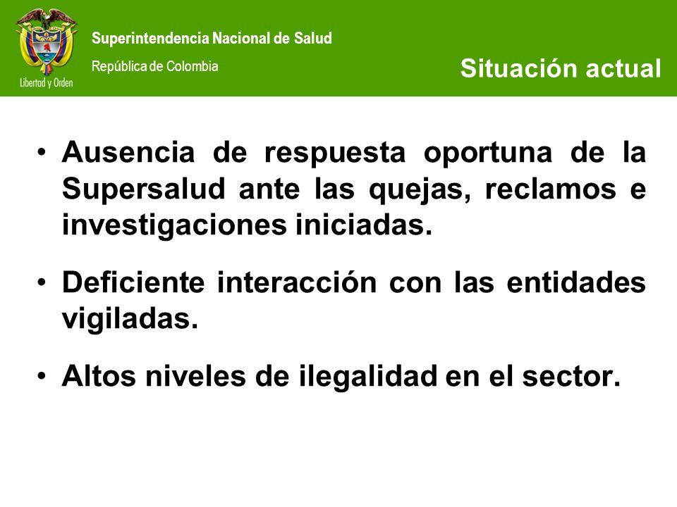 Superintendencia Nacional de Salud República de Colombia SITUACIÓN ACTUAL Ausencia de respuesta oportuna de la Supersalud ante las quejas, reclamos e