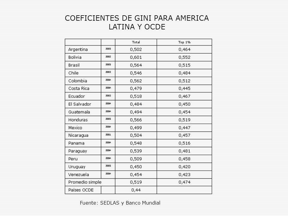 COEFICIENTES DE GINI PARA AMERICA LATINA Y OCDE Fuente: SEDLAS y Banco Mundial