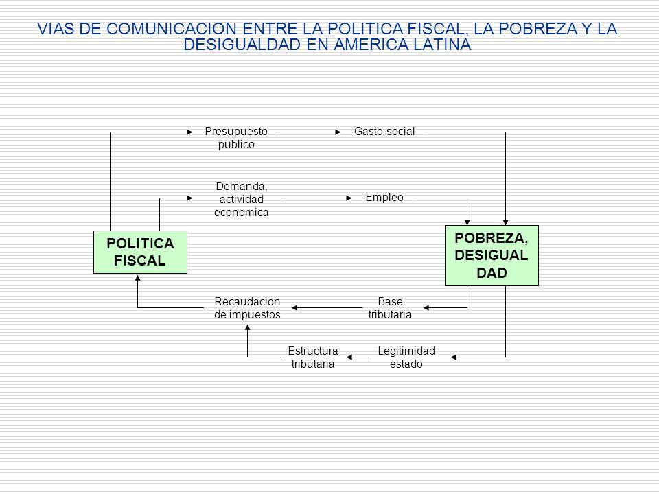VIAS DE COMUNICACION ENTRE LA POLITICA FISCAL, LA POBREZA Y LA DESIGUALDAD EN AMERICA LATINA POLITICA FISCAL POBREZA, DESIGUAL DAD Presupuesto publico Gasto social Demanda, actividad economica Empleo Base tributaria Recaudacion de impuestos Legitimidad estado Estructura tributaria
