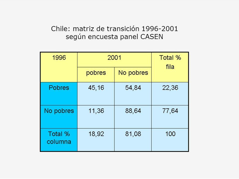 Chile: matriz de transición 1996-2001 según encuesta panel CASEN