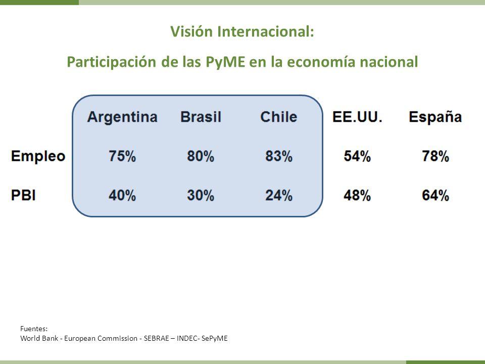 Visión Internacional: Participación de las PyME en la economía nacional Fuentes: World Bank - European Commission - SEBRAE – INDEC- SePyME