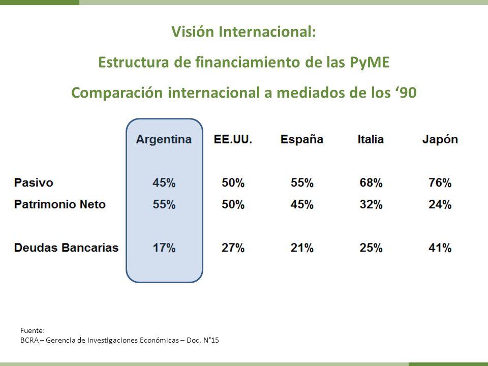 Visión Internacional: Estructura de financiamiento de las PyME Comparación internacional a mediados de los 90 Fuente: BCRA – Gerencia de Investigaciones Económicas – Doc.