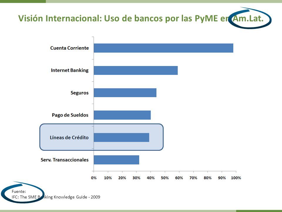 Visión Internacional: Uso de bancos por las PyME en Am.Lat. Fuente: IFC: The SME Banking Knowledge Guide - 2009