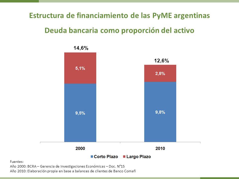 Estructura de financiamiento de las PyME argentinas Deuda bancaria como proporción del activo Fuentes: Año 2000: BCRA – Gerencia de Investigaciones Económicas – Doc.