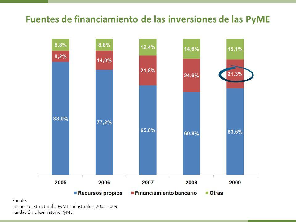 Fuentes de financiamiento de las inversiones de las PyME Fuente: Encuesta Estructural a PyME industriales, 2005-2009 Fundación Observatorio PyME