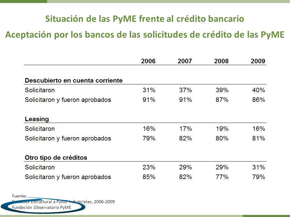 Situación de las PyME frente al crédito bancario Fuente: Encuesta Estructural a PyME industriales, 2006-2009 Fundación Observatorio PyME Aceptación por los bancos de las solicitudes de crédito de las PyME