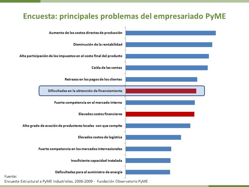 Encuesta: principales problemas del empresariado PyME Fuente: Encuesta Estructural a PyME industriales, 2006-2009 - Fundación Observatorio PyME