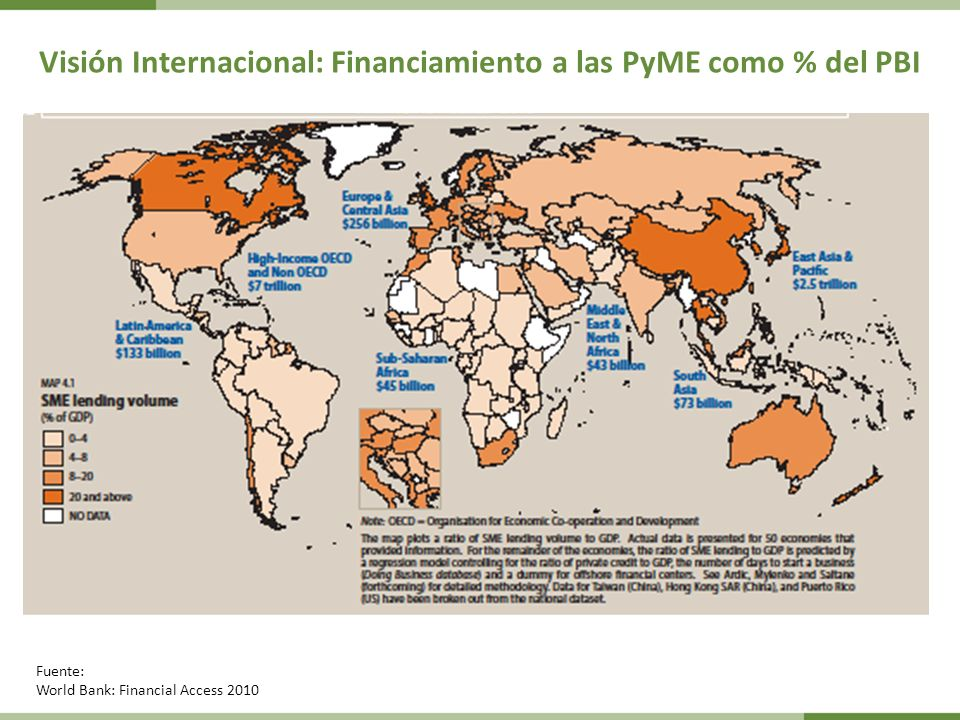 Visión Internacional: Financiamiento a las PyME como % del PBI Fuente: World Bank: Financial Access 2010