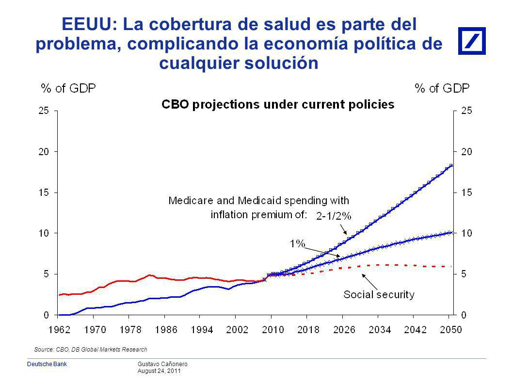Gustavo Cañonero August 24, 2011 Deutsche Bank EEUU: Además, la alta deuda pública limita los márgenes de política y crea mayor incertidumbre Source: