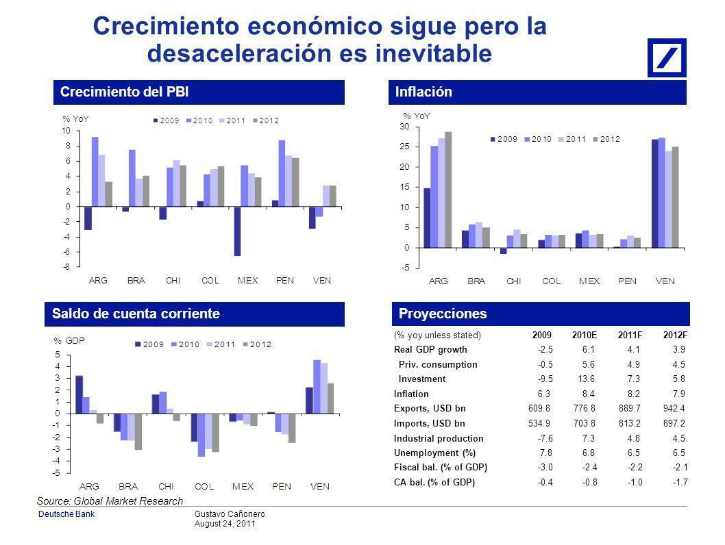 Gustavo Cañonero August 24, 2011 Deutsche Bank Fuerte crecimiento jaqueado por la posible depresión global III.Perspectiva para América Latina