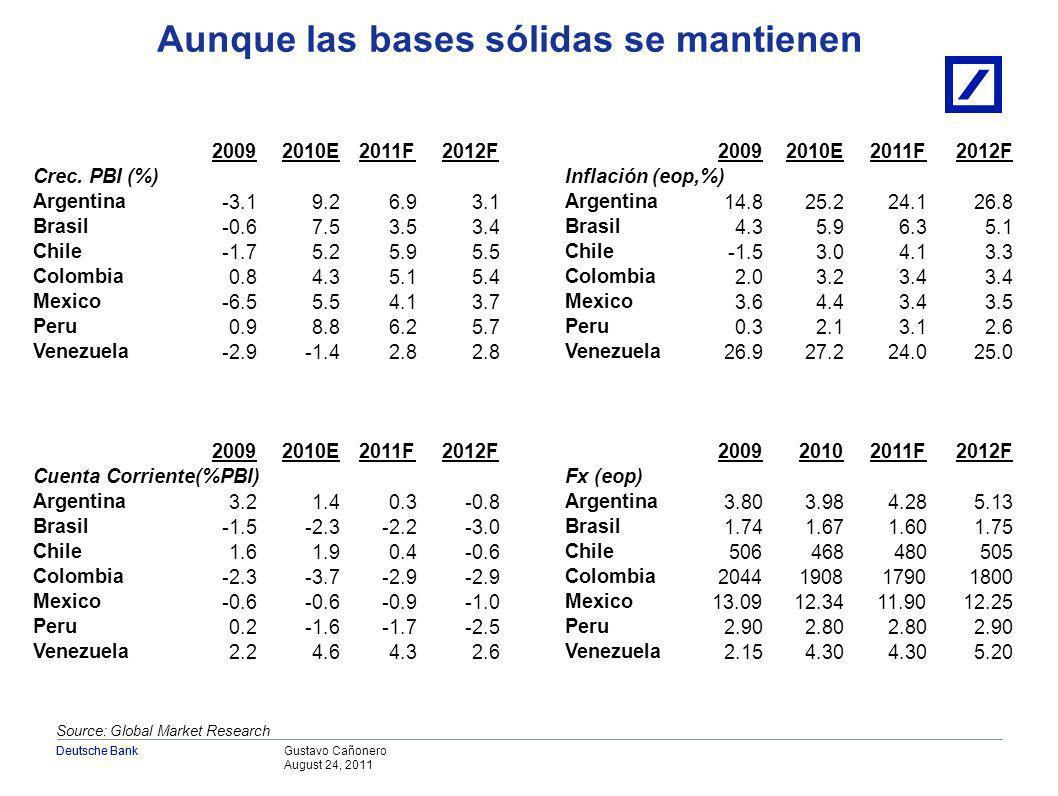 Gustavo Cañonero August 24, 2011 Deutsche Bank Source: Global Market Research Crecimiento del PBI Saldo de cuenta corriente Inflación Proyecciones Crecimiento económico sigue pero la desaceleración es inevitable