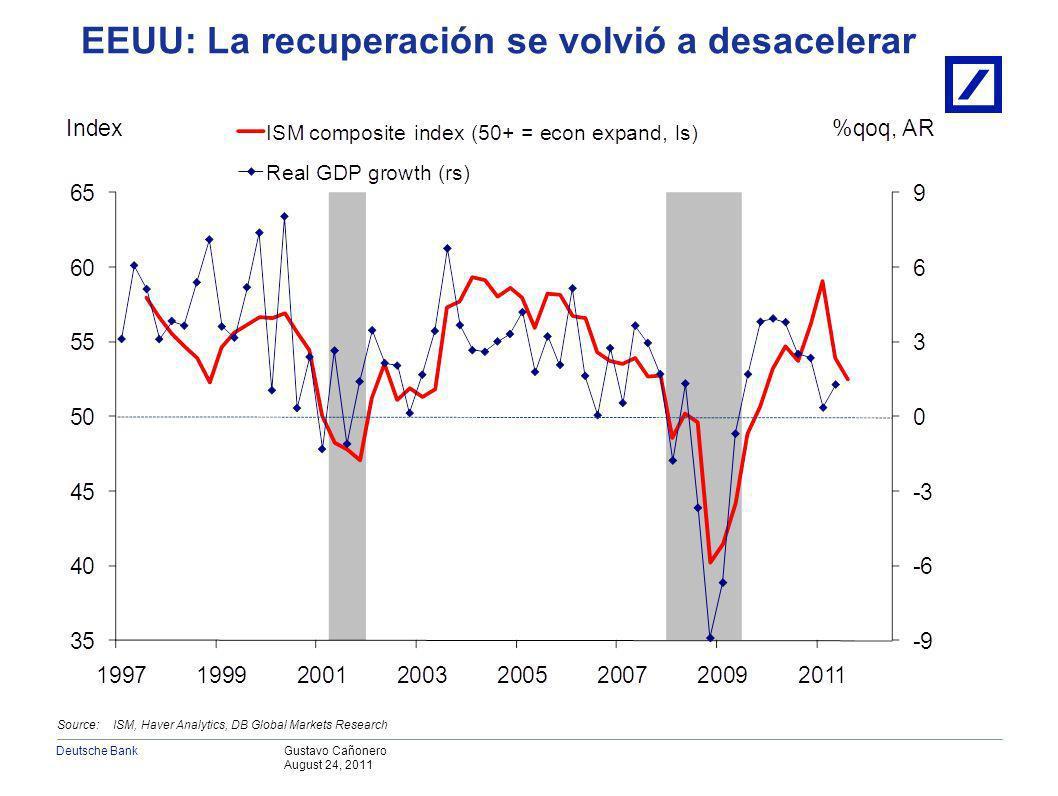 Gustavo Cañonero August 24, 2011 Deutsche Bank EEUU: La recuperación se volvió a desacelerar Source: ISM, Haver Analytics, DB Global Markets Research