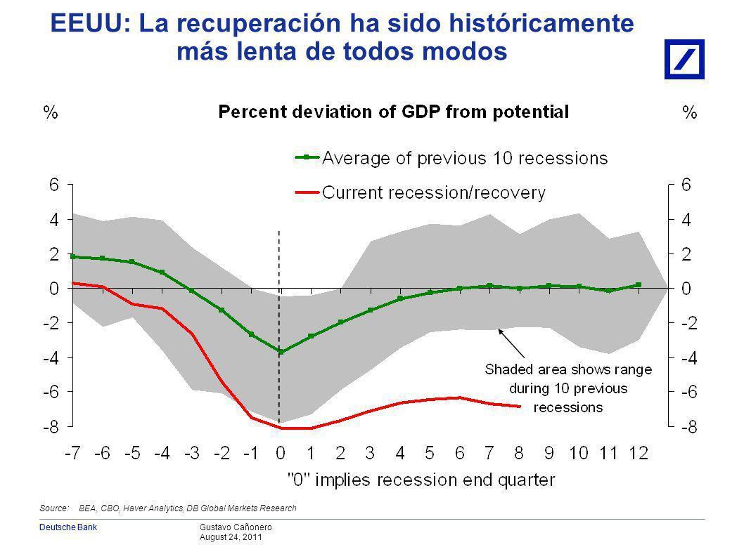 Gustavo Cañonero August 24, 2011 Deutsche Bank EEUU: La recuperación ha sido históricamente más lenta de todos modos Source: BEA, CBO, Haver Analytics, DB Global Markets Research