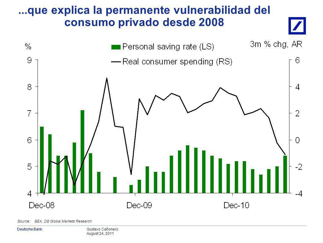 Gustavo Cañonero August 24, 2011 Deutsche Bank EEUU: En gran parte por el proceso de desendeudamiento privado… Source: FRB, Haver Analytics, DB Global Markets Research