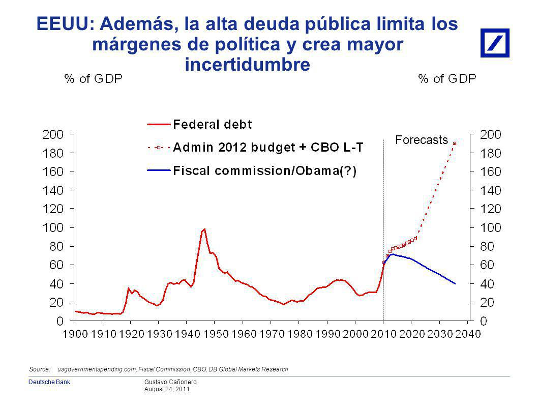 Gustavo Cañonero August 24, 2011 Deutsche Bank Source: BEA, DB Global Markets Research...que explica la permanente vulnerabilidad del consumo privado desde 2008