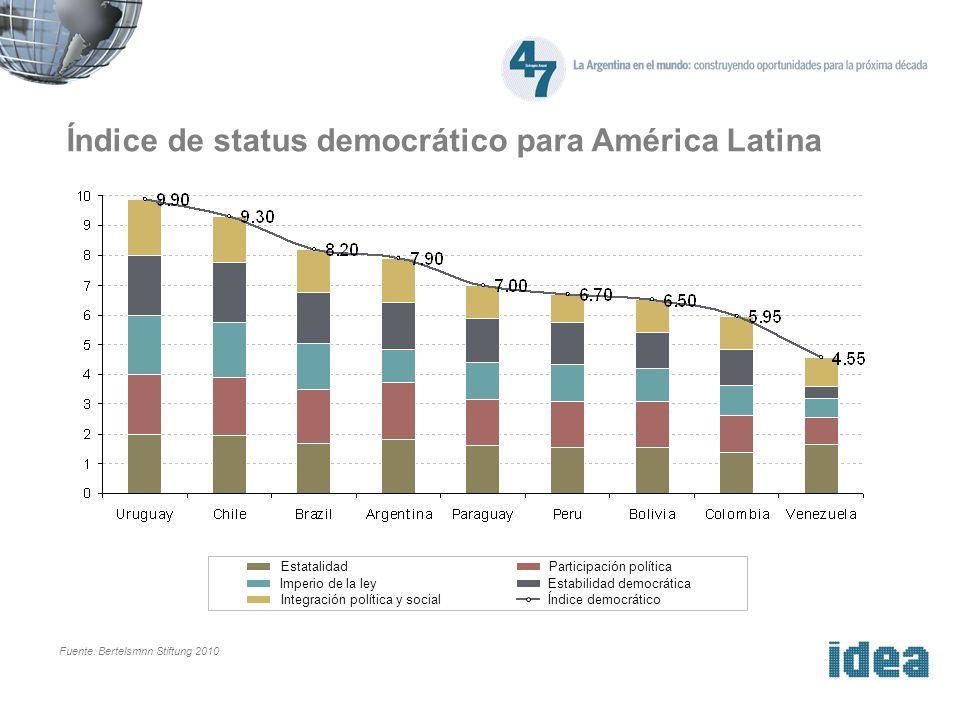 Índice de status democrático para América Latina EstatalidadParticipación política Imperio de la leyEstabilidad democrática Integración política y socialÍndice democrático Fuente: Bertelsmnn Stiftung 2010