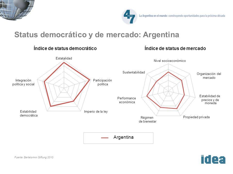 Status democrático y de mercado: Argentina Fuente: Bertelsmnn Stiftung 2010 Índice de status democráticoÍndice de status de mercado 0 2 4 6 8 10 Nivel