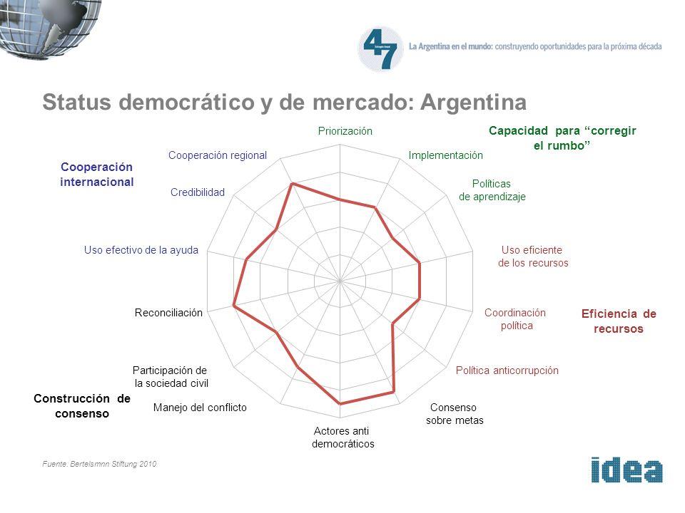 Status democrático y de mercado: Argentina Fuente: Bertelsmnn Stiftung 2010 Capacidad para corregir el rumbo Eficiencia de recursos Cooperación intern
