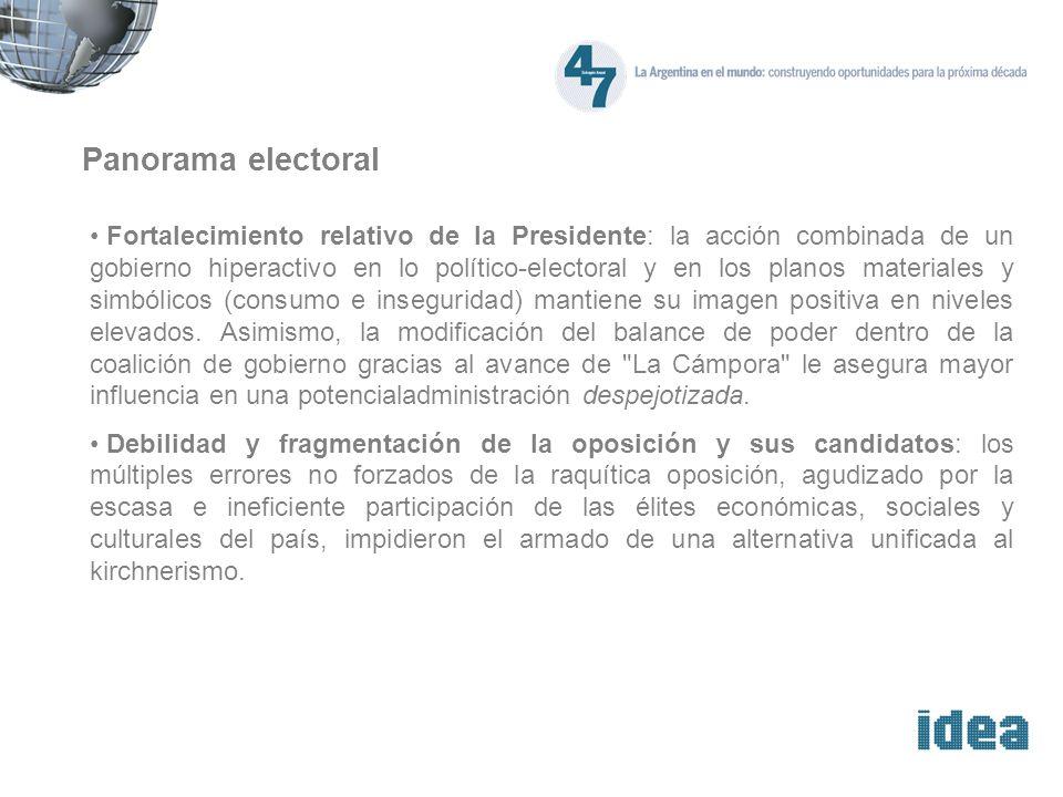 Panorama electoral Fortalecimiento relativo de la Presidente: la acción combinada de un gobierno hiperactivo en lo político-electoral y en los planos materiales y simbólicos (consumo e inseguridad) mantiene su imagen positiva en niveles elevados.