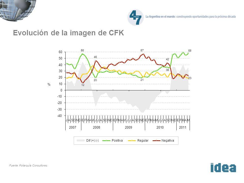 Evolución de la imagen de CFK Fuente: Poliarquía Consultores. % -40 -30 -20 -10 56 20 21 36 58 23 12 46 57 42 0 10 20 30 40 50 60 JASONDEFMAMJJASONDEF