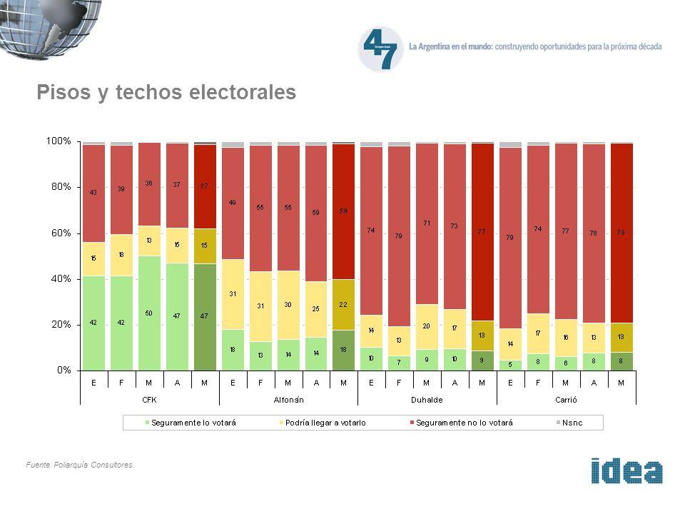 Pisos y techos electorales Fuente: Poliarquía Consultores.
